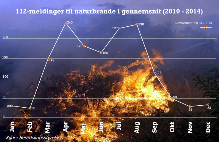 112-meldinger-til-naturbrande-gnst
